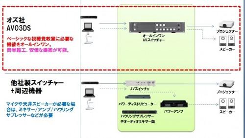 システム構成比較2